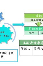 支持高齡社會健康照護品質的社區組織型態