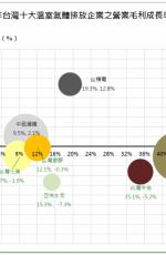 台灣十大溫室氣體排放企業之排放量變化與轉型行動簡析