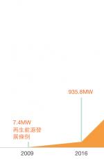 共創台灣綠能未來:以群募平台搭建全民參與的橋樑