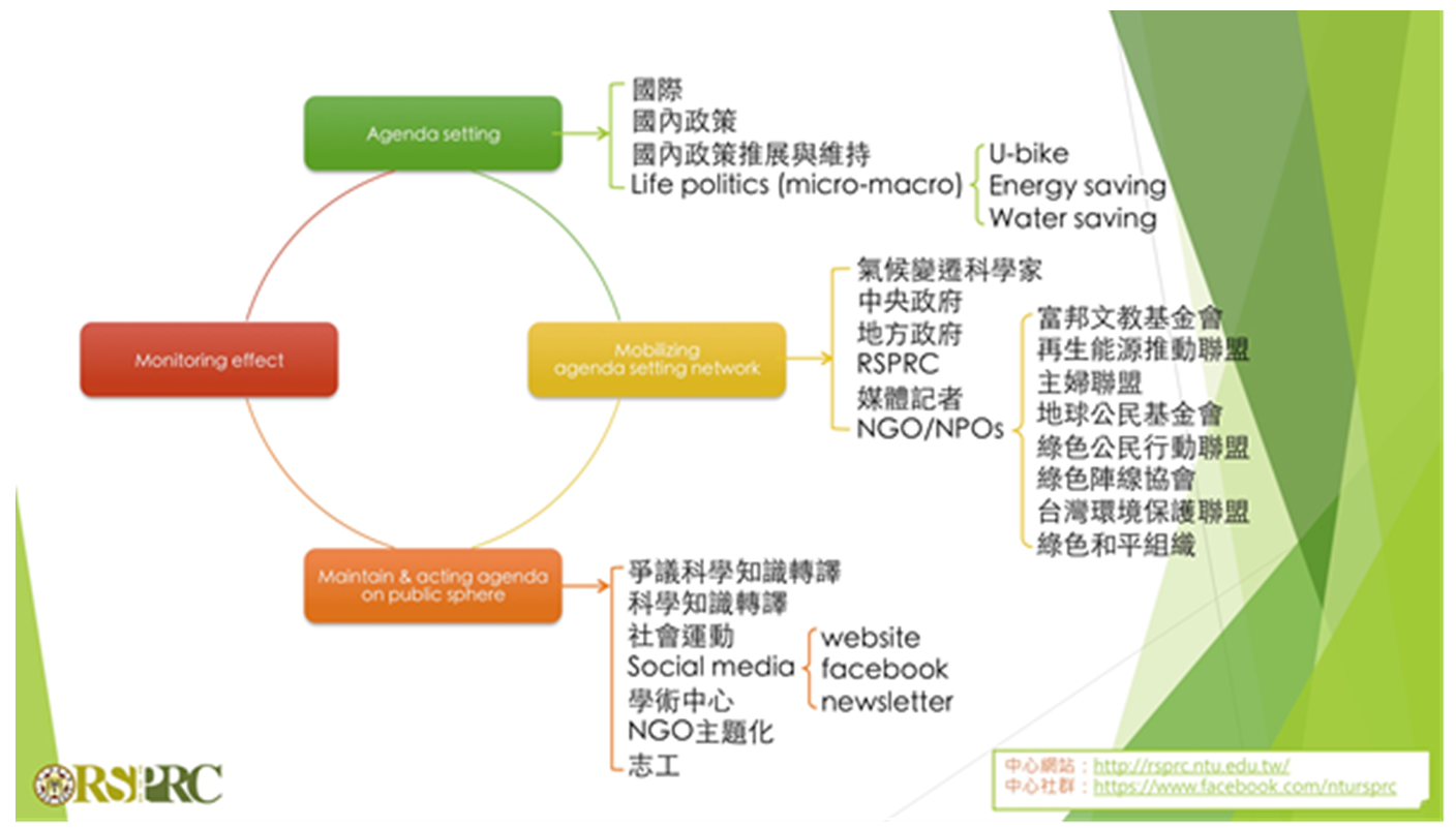 the problem of taiwan energy transform 2 3