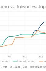 發展型國家環境政策嚴格度之比較:臺灣與日本
