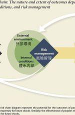 促進發展的良好工具-風險管理(上)