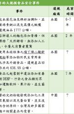 臺灣食品安全問題與改進策略之省思