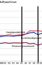 德國梅克爾政府(2005-2013)的能源轉型經濟